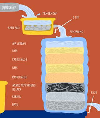 Air Bersih untuk Hidup yang Lebih Baik